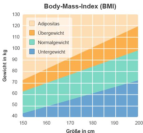 BMI Übergewicht Adipositas